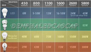 Độ sáng của đèn LED – Đơn vị đo – Cách tính – Tăng giảm độ sáng đèn LED